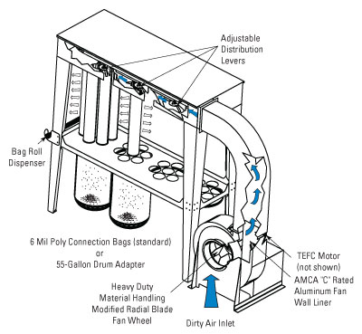 ajax 5 hp electric motor wire diagram unimaster dust collectors  unimaster dust collectors